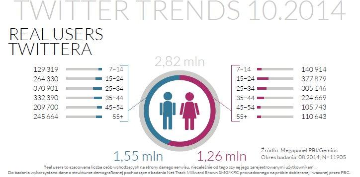 Dane demograficzne w Twitter Trends