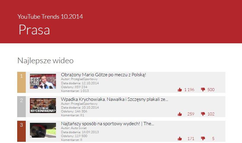 """Top 3 najpopularniejszych wideo w październiku - kategoria """"Prasa"""""""