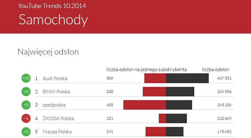 YouTube Trends Październik 2014