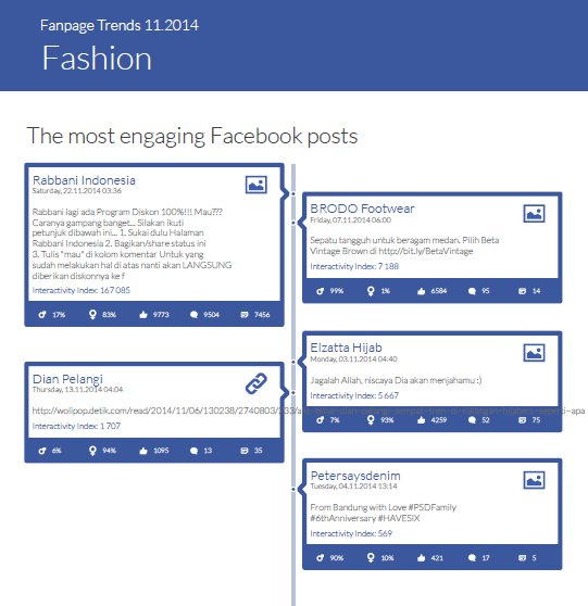 """The most engaging Facebook posts in November - """"Fashion"""" category"""