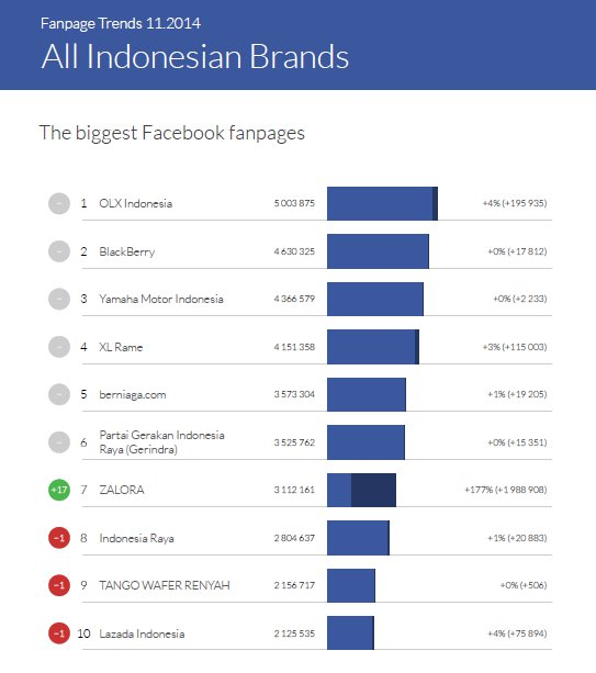 The biggest Facebook pages of all Indonesian brands