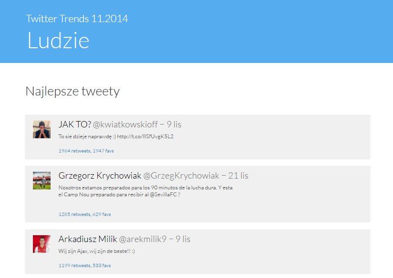 """Twitter Trends Listopad 2014 - najpopularniejsze tweety w kategorii """"Ludzie"""""""