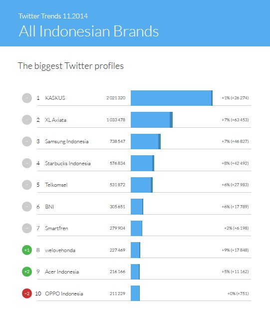 The biggest Twitter profiles of all Indonesian brands