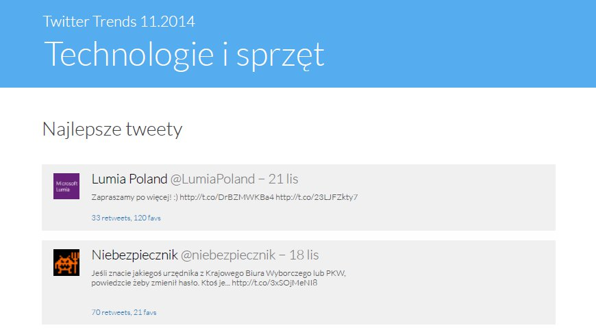 Twitter Trends Listopad 2014 - Technologie i sprzęt