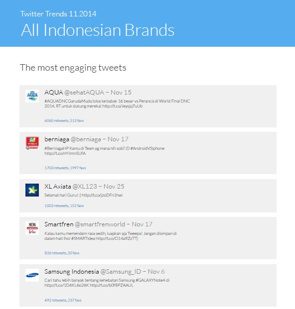 The most engaging tweets of Indonesian brands in November