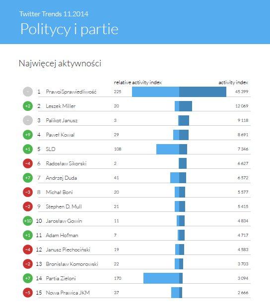 """Ranking według liczby aktywności - kategoria """"Politycy i partie"""""""
