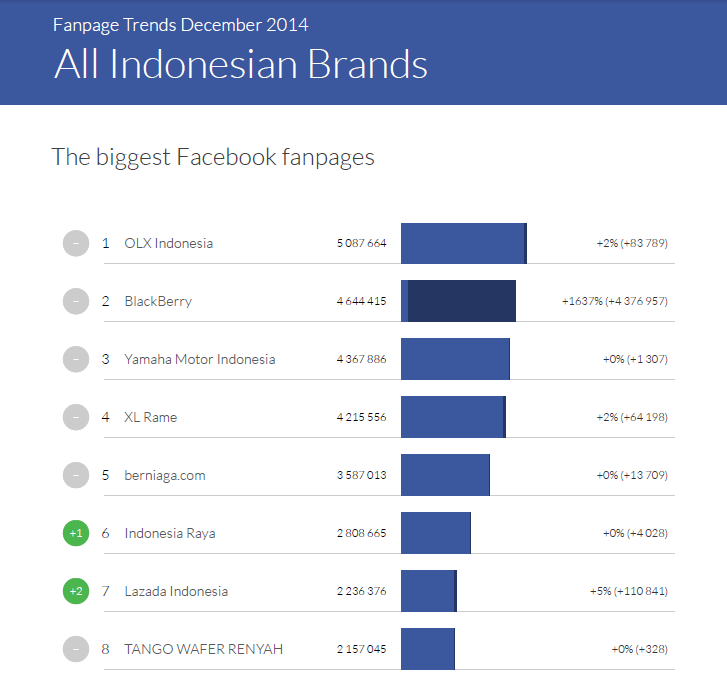 Biggest Facebook pages - Indonesia trends 12 20141