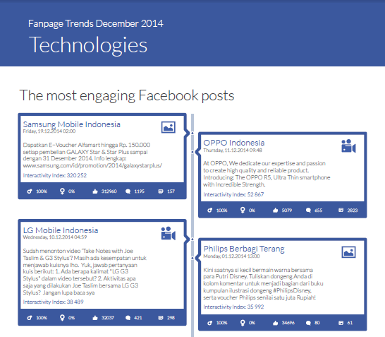 Most engaging posts - Fanpage Trends Indonesia 12 2014