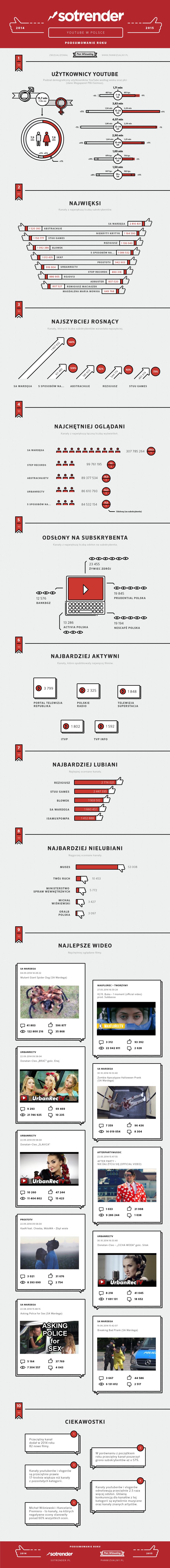 YouTube w Polsce - 2014 r.