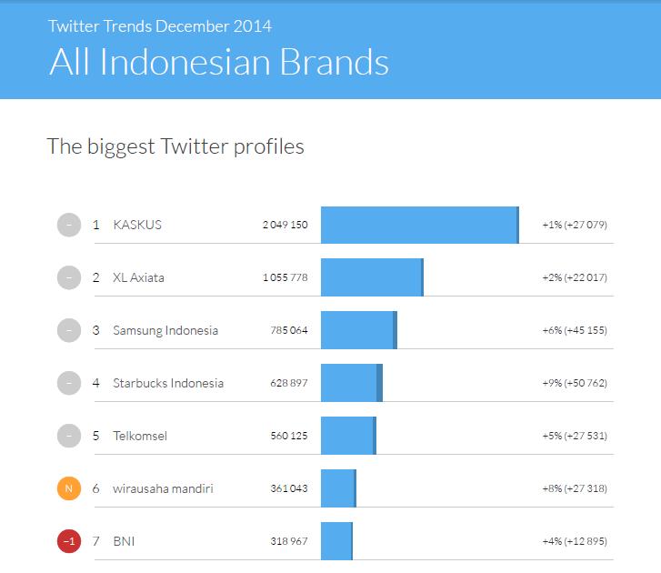 Twitter Trends Indonesia 12 2014 biggest profiles