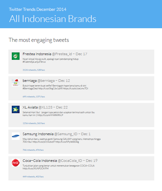 most engaging tweets - twitter trends indonesia 12 2014
