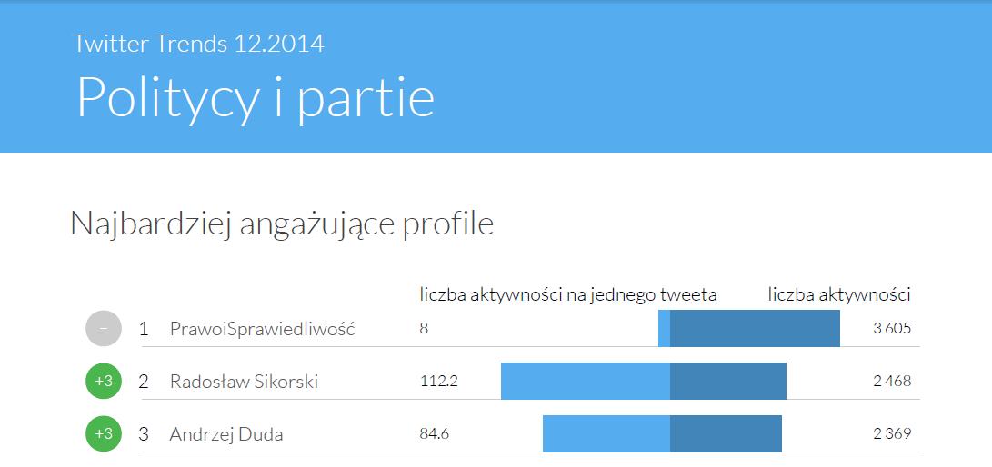 Najsilniej angażujace profile polityczne - TwitterTrends grudzień 2014
