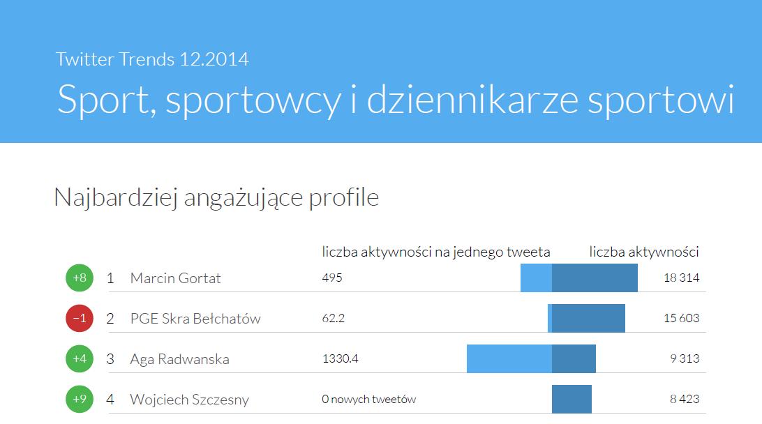 Najbardziej angażujące profile sportowe - TwitterTrends grudzień 2014