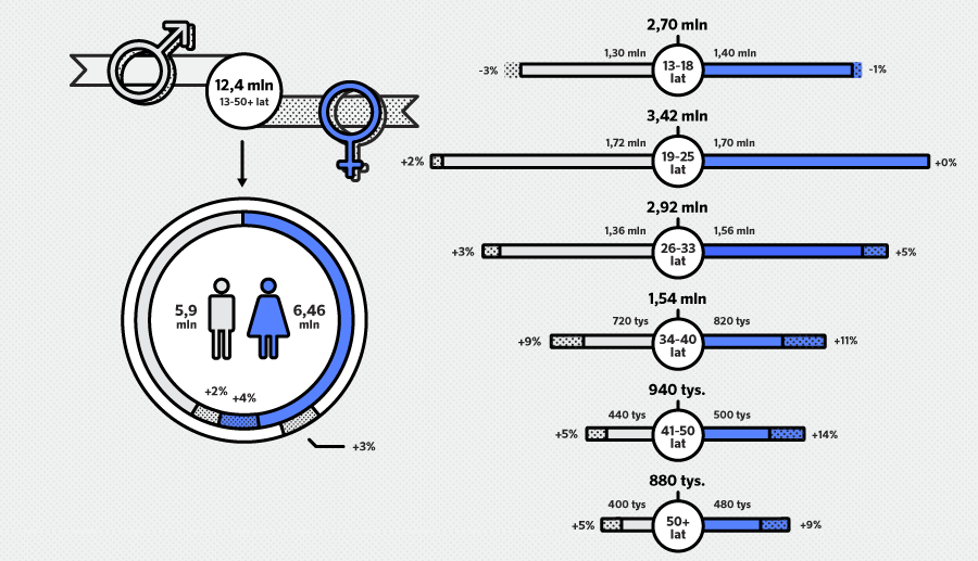 Demografia użytkowników Faceboka w 2014 roku