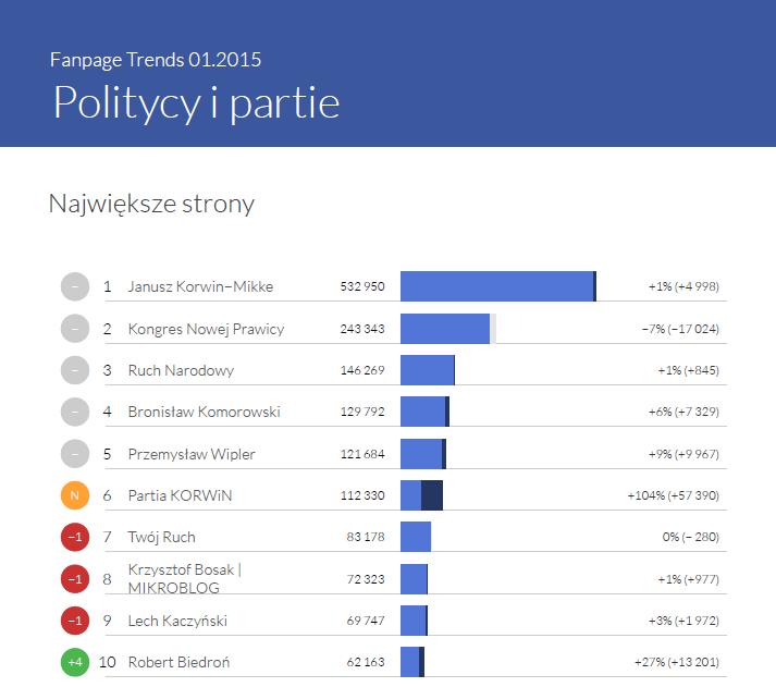 Największe fanpage'e polityczne w styczniu 2015 - Fanpage Trends