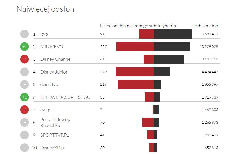 Najwiecej odsłon w kategorii Stacje TV - YouTube Trens luty 2015