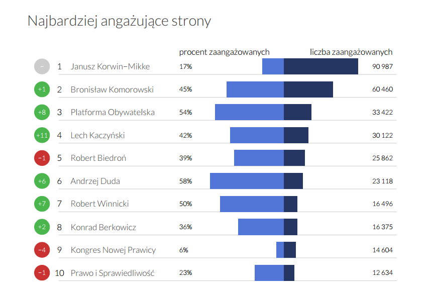 Najbardziej angażujące strony - Polityka i partie; Fanpage Trends luty 2015