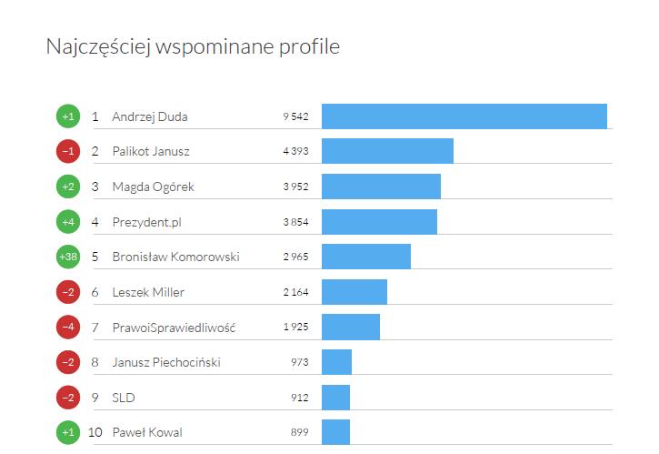 Najczęściej wspominane profile w kategorii Polityka i partie - Twitter Trends luty 2015