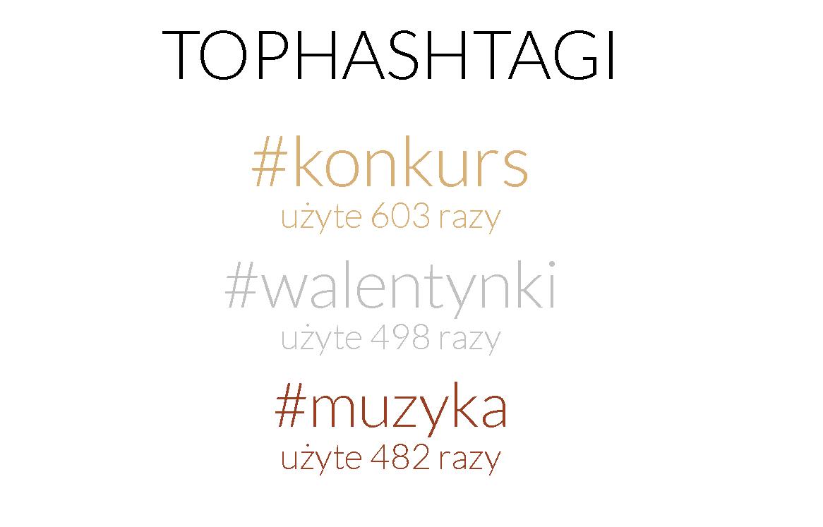 Najczęściej używane hashtagi - Fanpage Trends luty 2015
