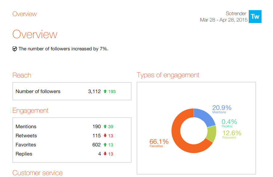 Twitter report overview chart - Strender