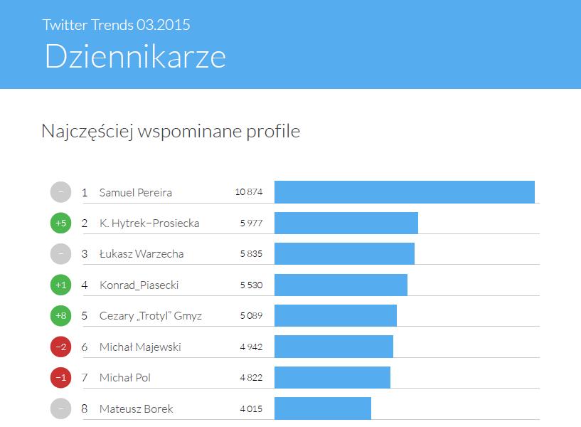 Najczęściej wspominani dziennikarze na Twitterze - Twitter Trends marzec 2015