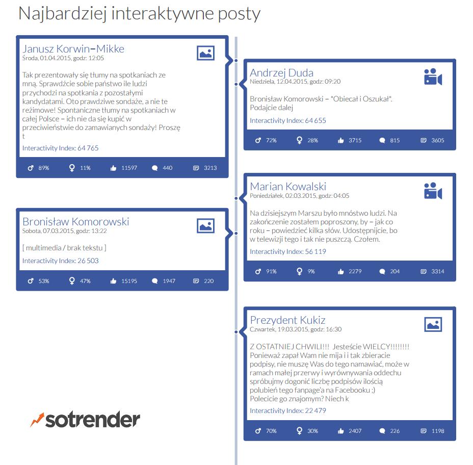Najbardziej interaktywne posty kandydatów na prezydenta - wybory prezydenckie 2015