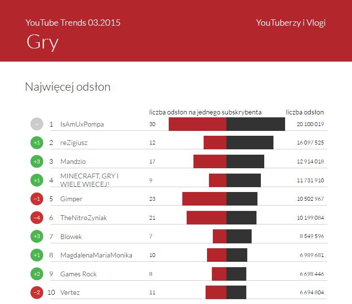 YouTuberzy gamingowi - YouTube Trends Marzec 2015