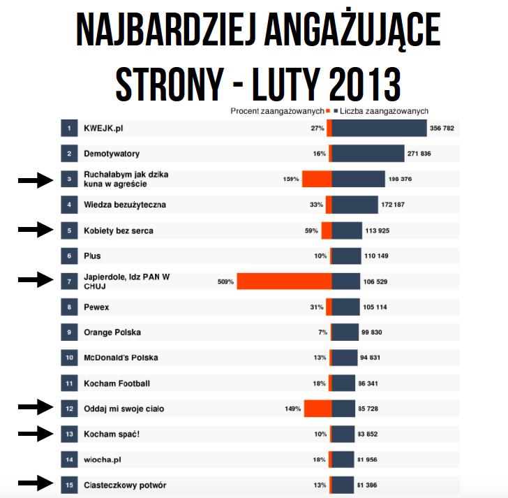 Fanpage Trends Luty 2013 - najbardziej angażujące strony