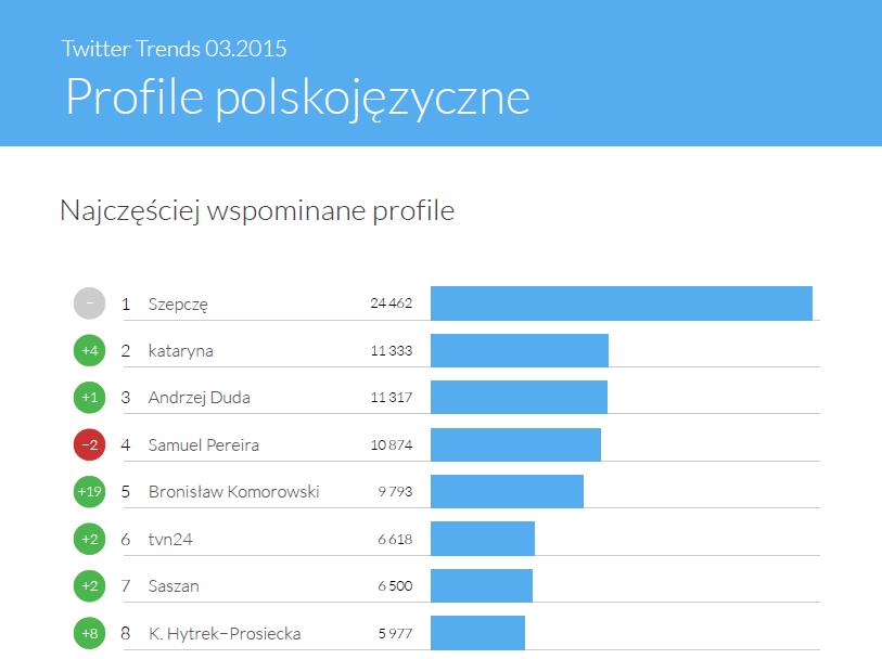 Najczęściej wspominane profile - Twitter Trends marzec 2015