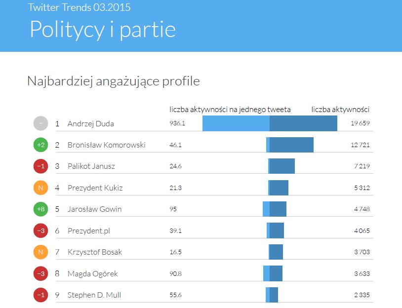 Najbardziej angażujący w kategorii Politycy i Partie - marzec 2015