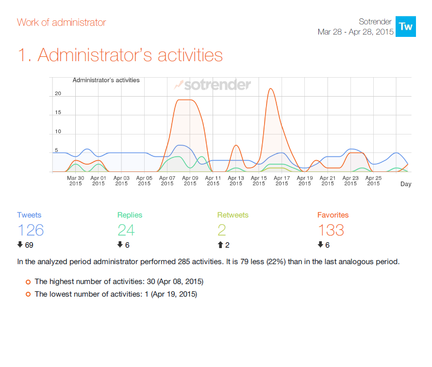 Admin's work - Twitter reports by Sotrender