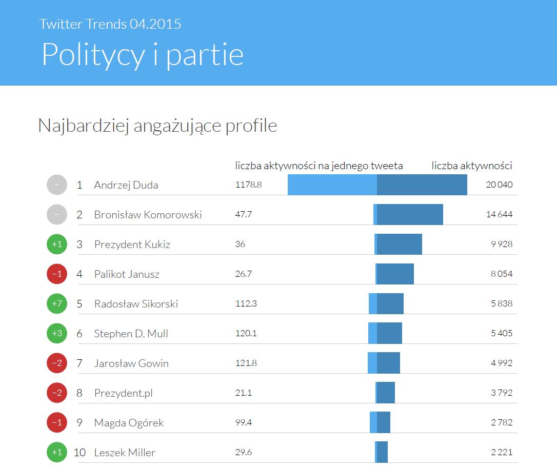 Najbardziej angażujące profile polityczne - Twitter Trends kwiecień 2015