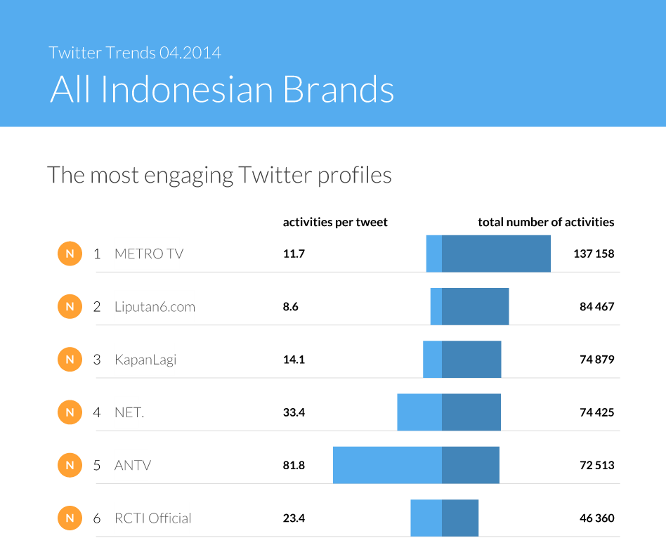 The most engaging Twitter profiles in Indonesia - Twitter Trends by Sotrender April 2015