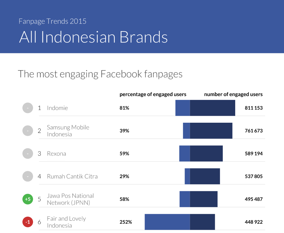 The most engaging Facebook Pages in Indonesia - Fanpage Trends Indonesia by Sorender; April 2015