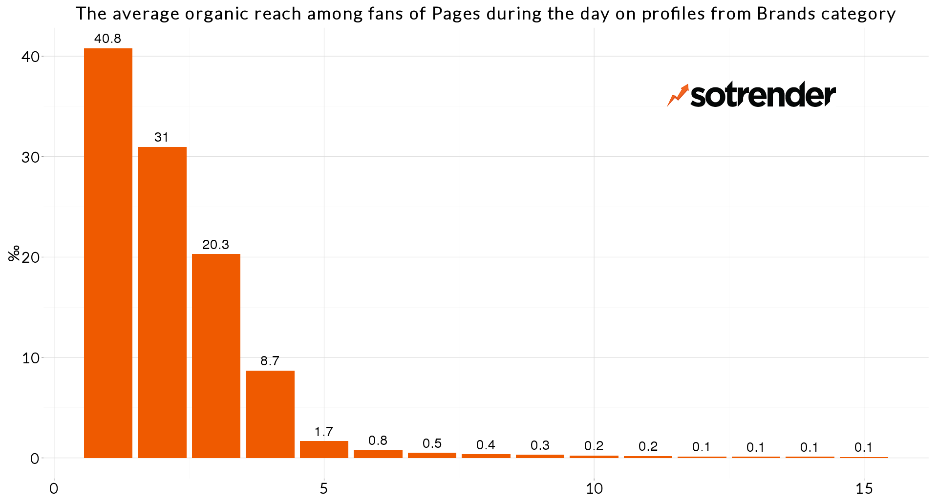 The average daily organic reach of Brands - research by Sotrender