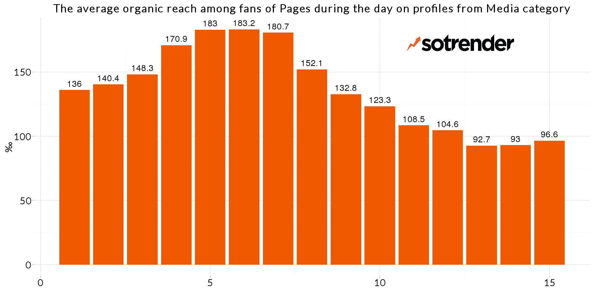 The average daily organic reach of Media - research by Sotrender