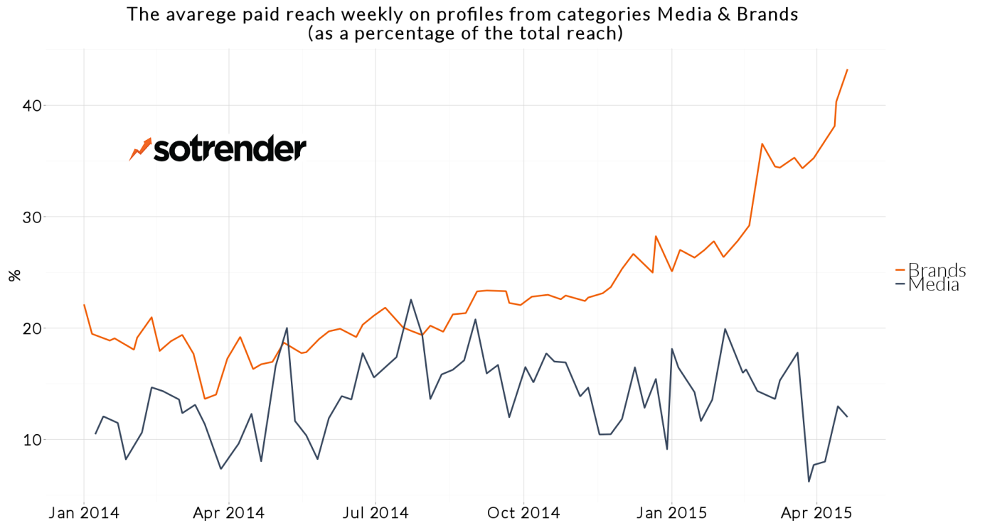 The average paid reach in Media & Brands categories - research by Sotrender