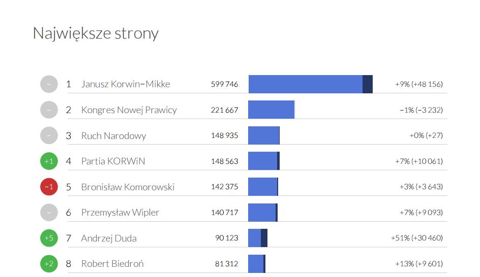 Największe profile w kategorii Politycy i partie -  Fanpage Trends kwiecień 2015