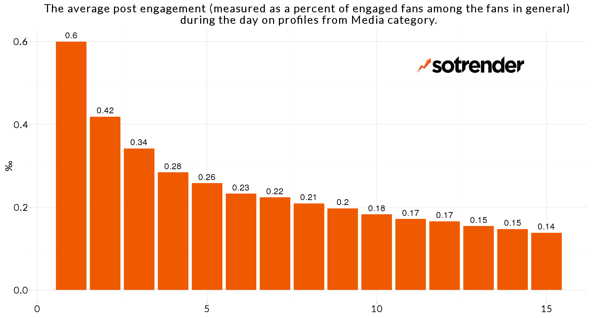 Average daily engagement in Media category - research by Sotrender
