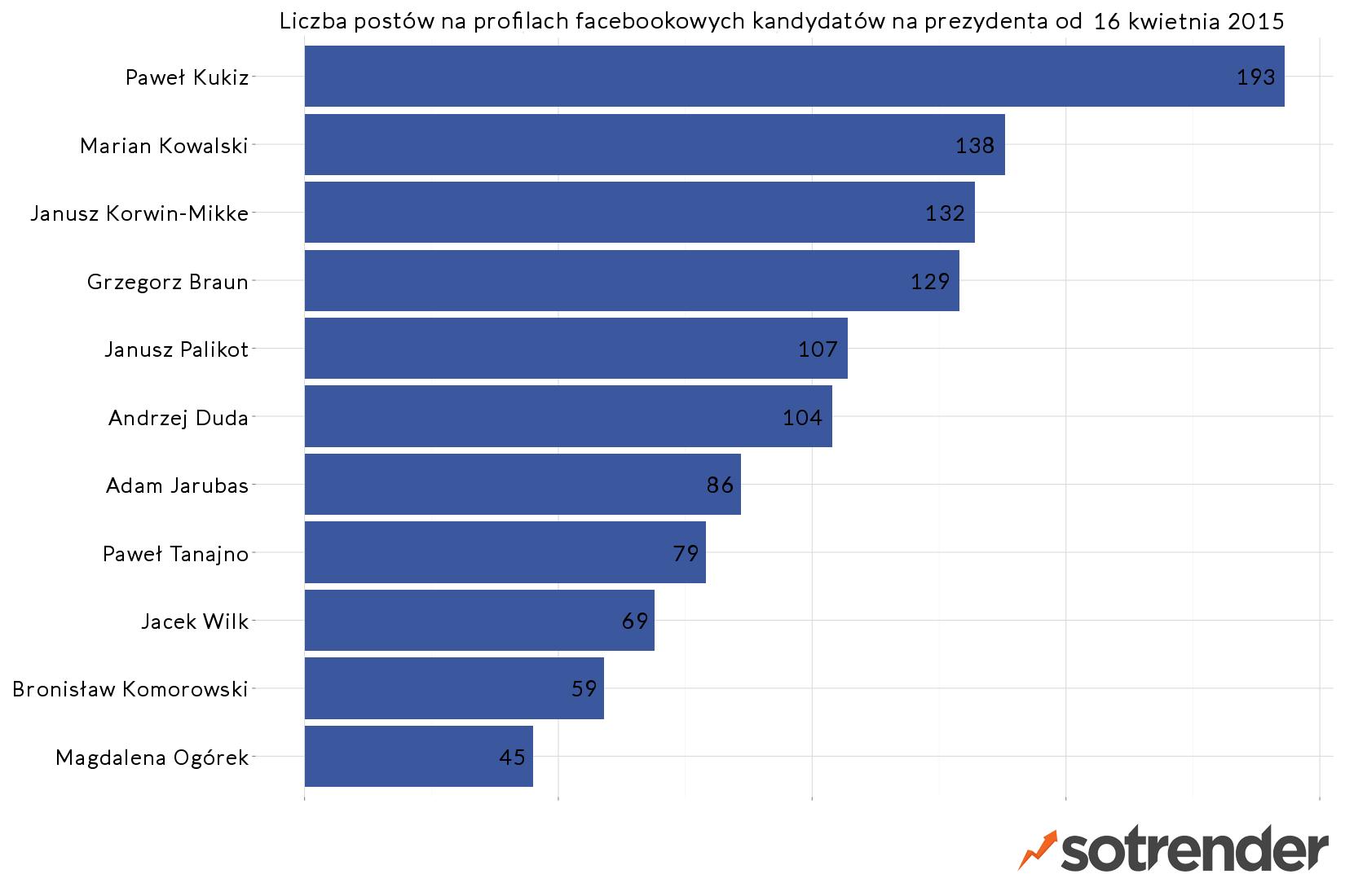 Liczba postów zamieszczonych na stronach kandydatów na prezydenta - raport Sotrendera