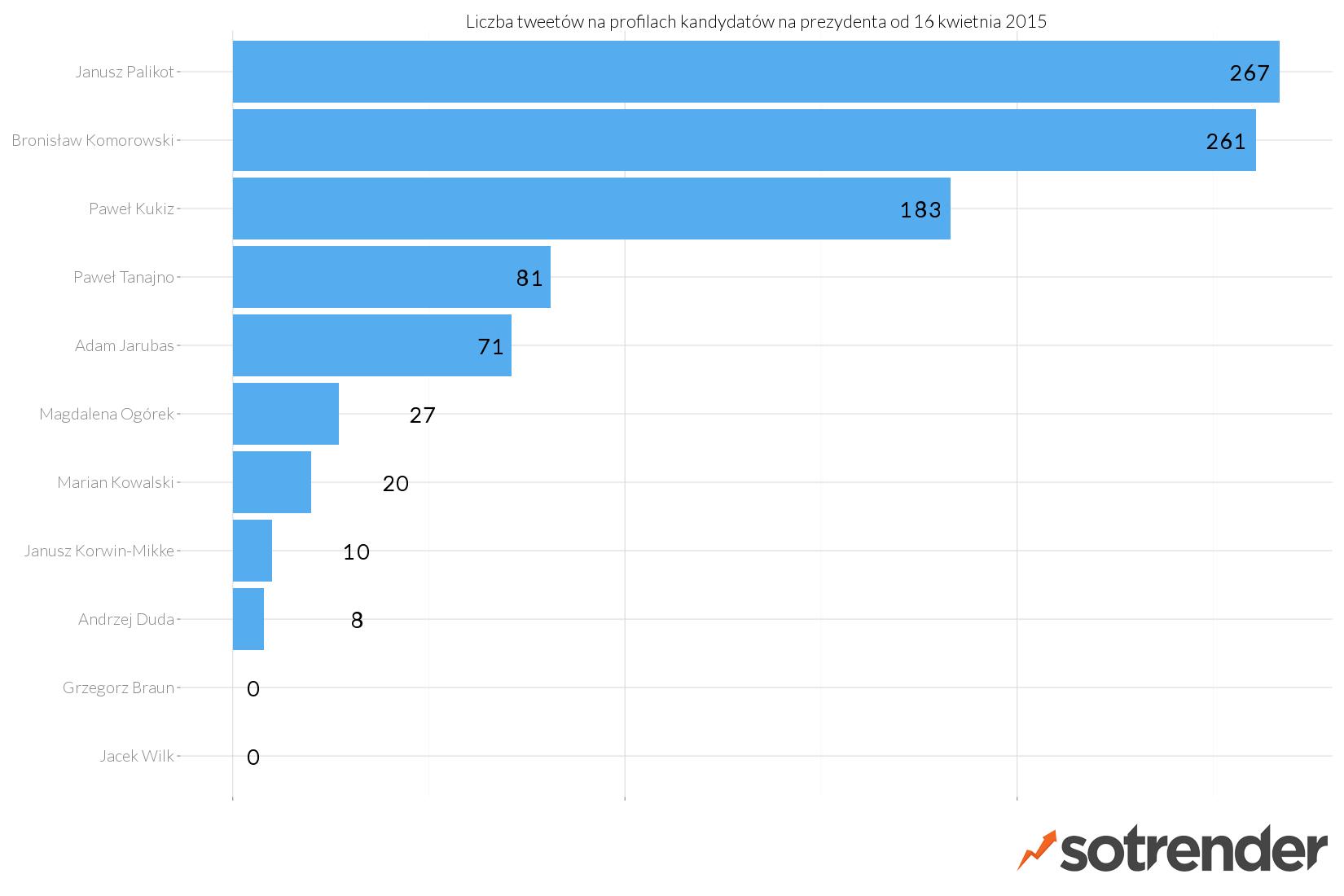 Liczba tweetów wysłanych przez kandydatów na prezydenta - raport Sotrendera