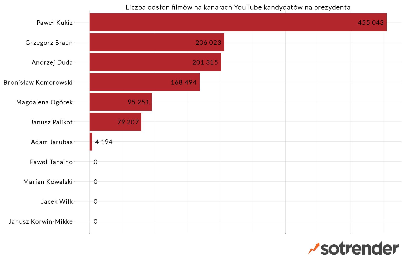 Liczba odsłon filmów na kanałach kandydatów na prezydenta - raport Sotrendera