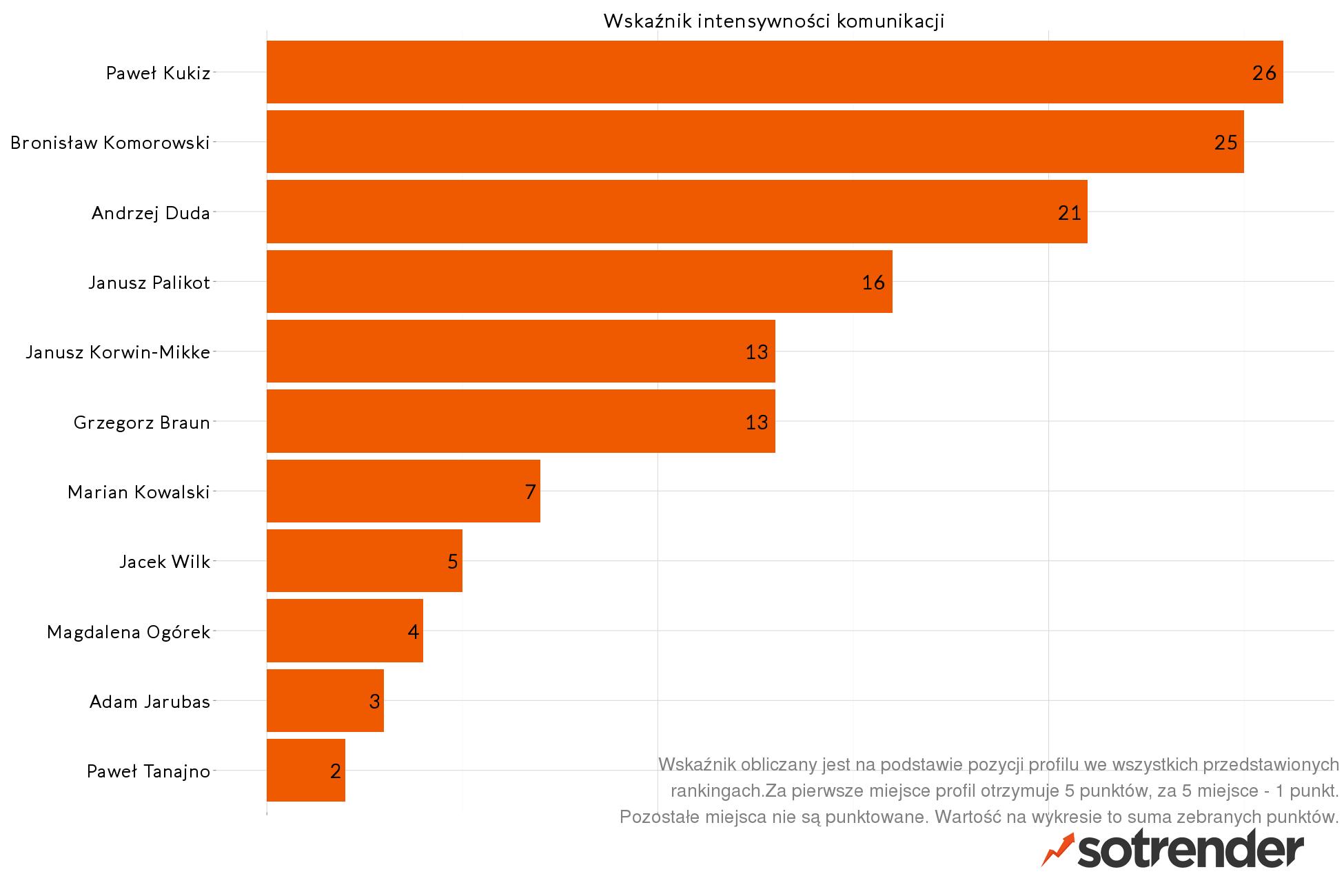Wskaźnik intensywności komunikacji kandydatów na prezydenta w meidach społecznościowych - raport Sotrendera