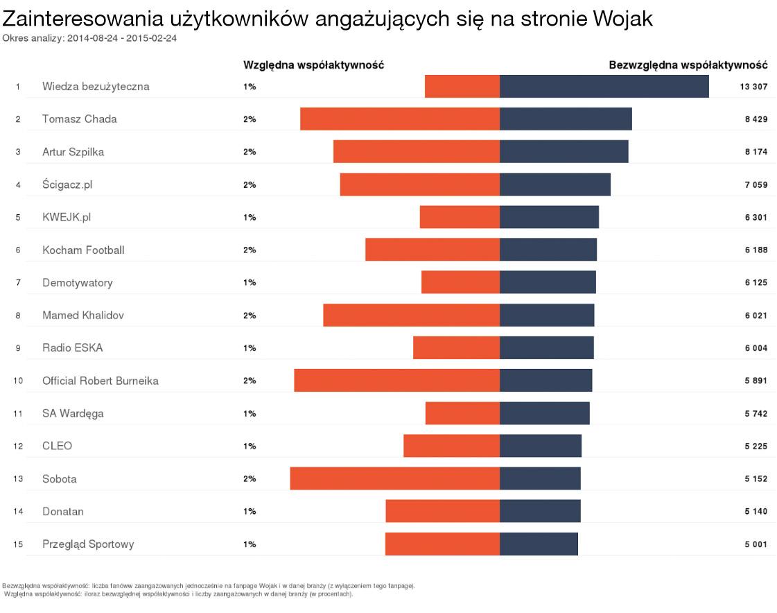 Zainteresowania użytkowników fanpage'a Wojaka