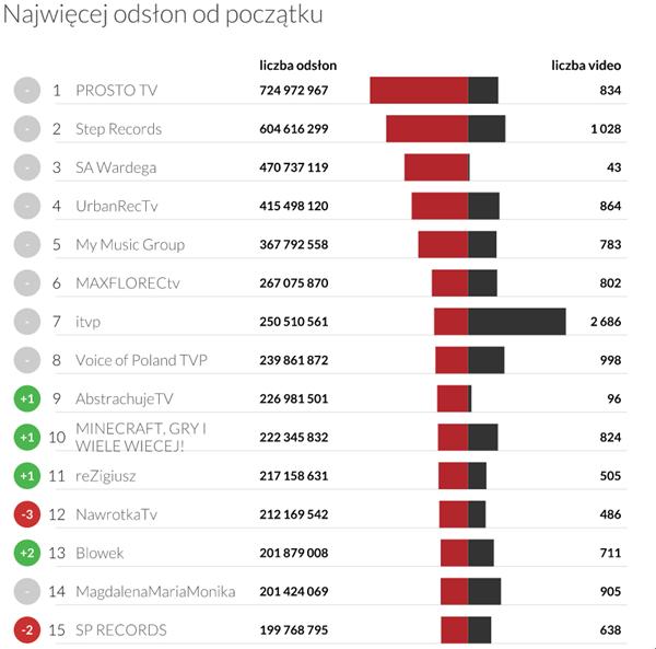 Liczba wyświetleń kanału od założenia - YouTube Trends kwiecien 2015