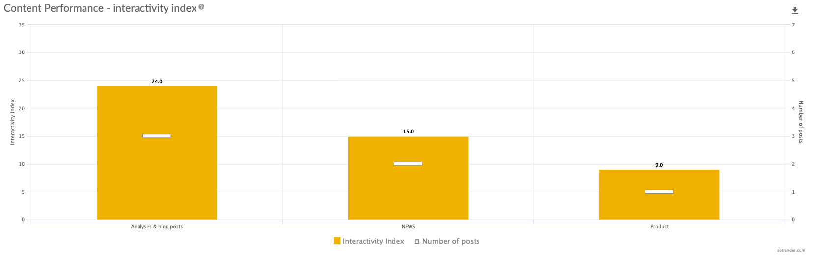 Content performance - Interactivity Index