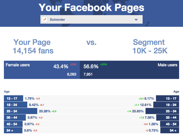 Compare your Page to others