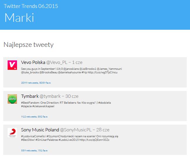 Twitter Trends Czerwiec 2015 - najlepsze tweety marek