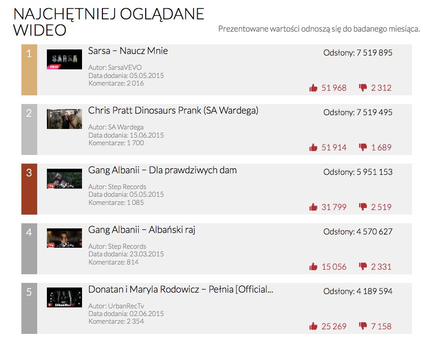 YouTube Trends - najchętniej oglądane wideo w czerwcu