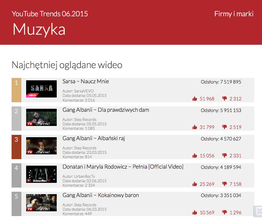 YouTube Trends - najchętniej oglądane wideo muzyczne w czerwcu